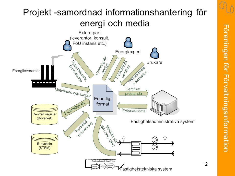 Föreningen för Förvaltningsinformation 12 Projekt -samordnad informationshantering för energi och media