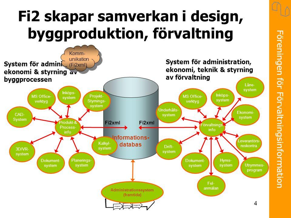 Föreningen för Förvaltningsinformation 4 Informations- databas Fi2 skapar samverkan i design, byggproduktion, förvaltning System för administration, ekonomi, teknik & styrning av förvaltning System för administration, ekonomi & styrning av byggprocessen Administrationssystem (framtida) Komm- unikation (Fi2xml) CAD- System MS Office- verktyg Inköps- system Projekt- Styrnings- system Kalkyl- system Planerings- system Dokument- system 3D/VR- system Produkt-& Process- info Fi2xml Underhålls- system MS Office- verktyg Inköps- system Ekonomi- system Leverantörs- reskontra Hyres- system Dokument- system Drift- system Förvaltnings- info Fel- anmälan Låne- system Utrymmes- program Fi2xml