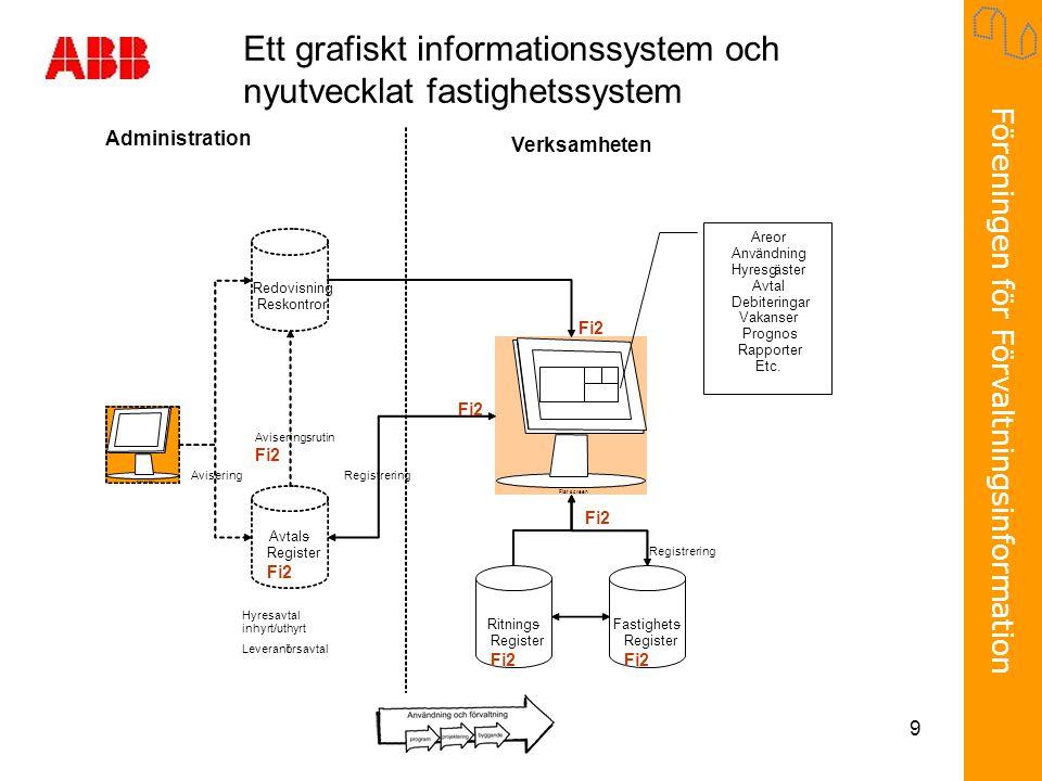 Föreningen för Förvaltningsinformation 9 Flat screen Areor Användning Hyresgäster Avtal Debiteringar Vakanser Prognos Rapporter Etc.