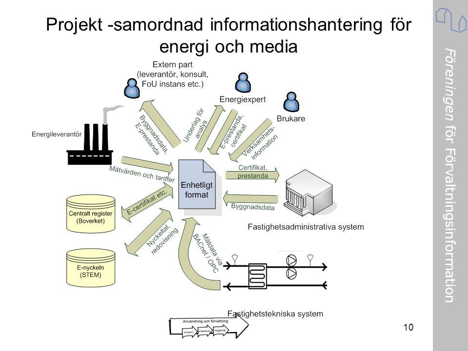 Föreningen för Förvaltningsinformation 10 Projekt -samordnad informationshantering för energi och media