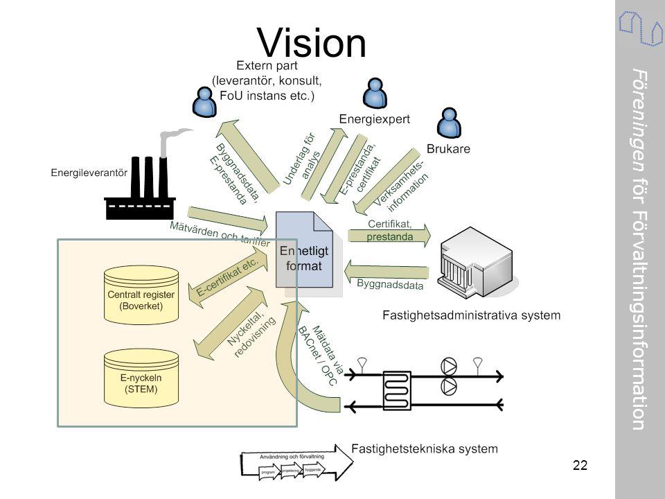 Föreningen för Förvaltningsinformation 22 Vision