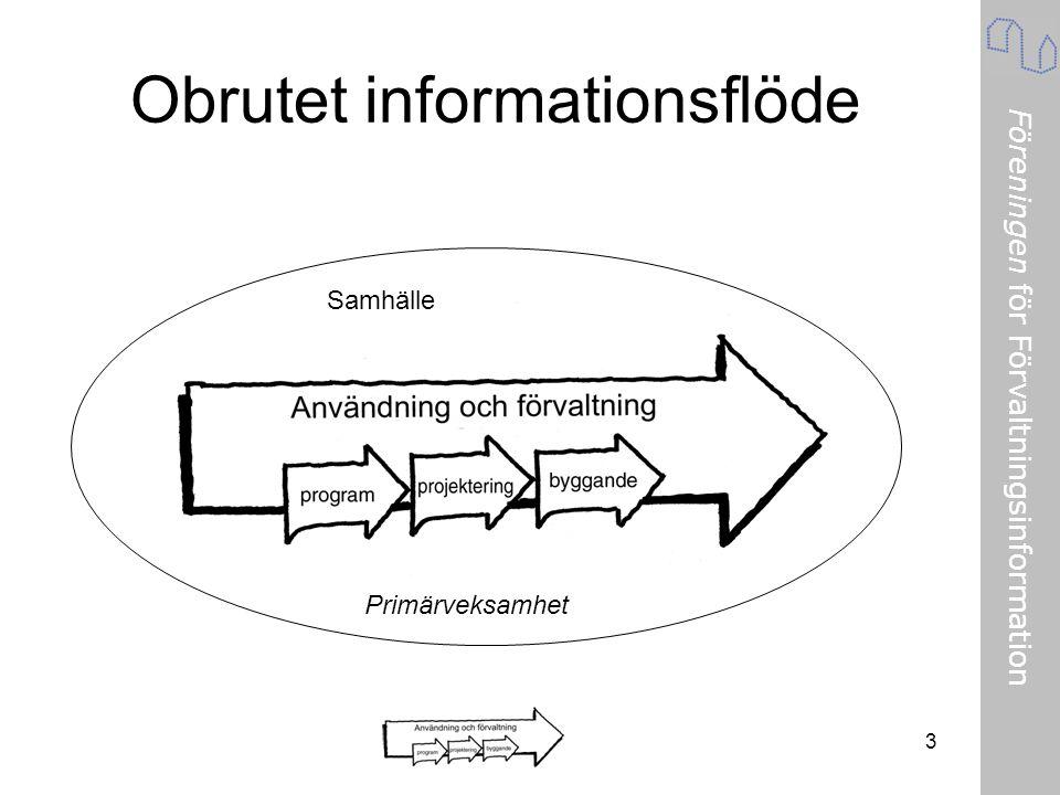 Föreningen för Förvaltningsinformation 3 Obrutet informationsflöde Primärveksamhet Samhälle