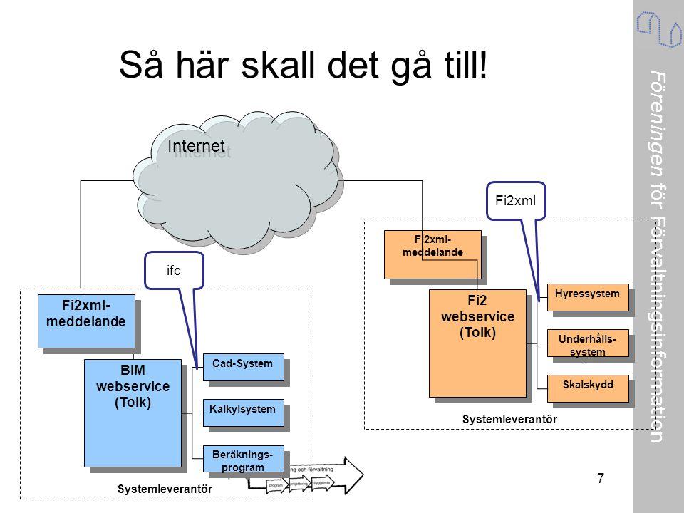 Föreningen för Förvaltningsinformation Fi2xml- meddelande 7 Så här skall det gå till! Internet Cad-System Kalkylsystem Beräknings- program BIM webserv