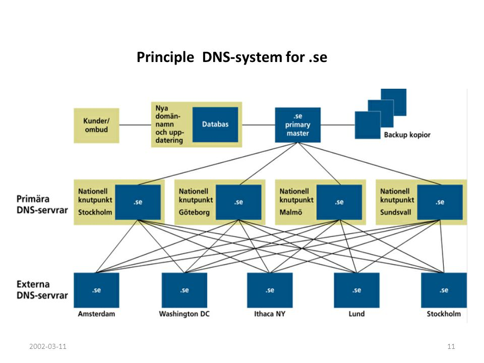 2002-03-1111 Principle DNS-system for.se