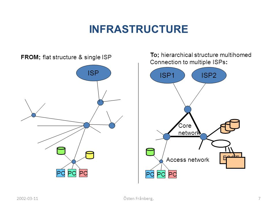 2002-03-11Östen Frånberg,7 INFRASTRUCTURE ESOE FROM; flat structure & single ISP To; hierarchical structure multihomed Connection to multiple ISPs: PC