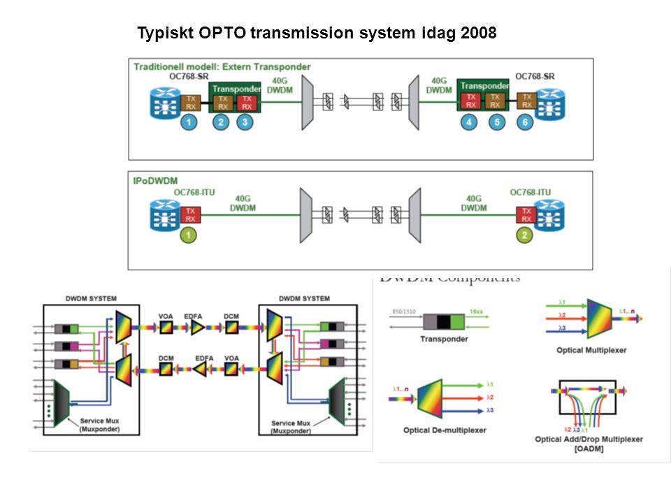 Typiskt OPTO transmission system idag 2008