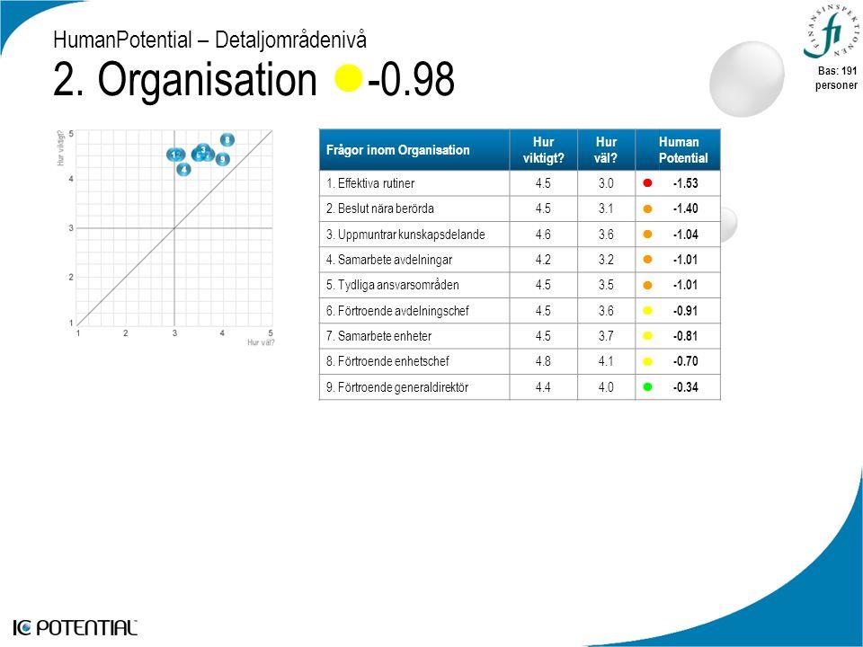 HumanPotential – Detaljområdenivå 2. Organisation  -0.98 Frågor inom Organisation Hur viktigt.