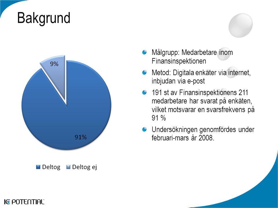 Bakgrund Målgrupp: Medarbetare inom Finansinspektionen Metod: Digitala enkäter via internet, inbjudan via e-post 191 st av Finansinspektionens 211 medarbetare har svarat på enkäten, vilket motsvarar en svarsfrekvens på 91 % Undersökningen genomfördes under februari-mars år 2008.