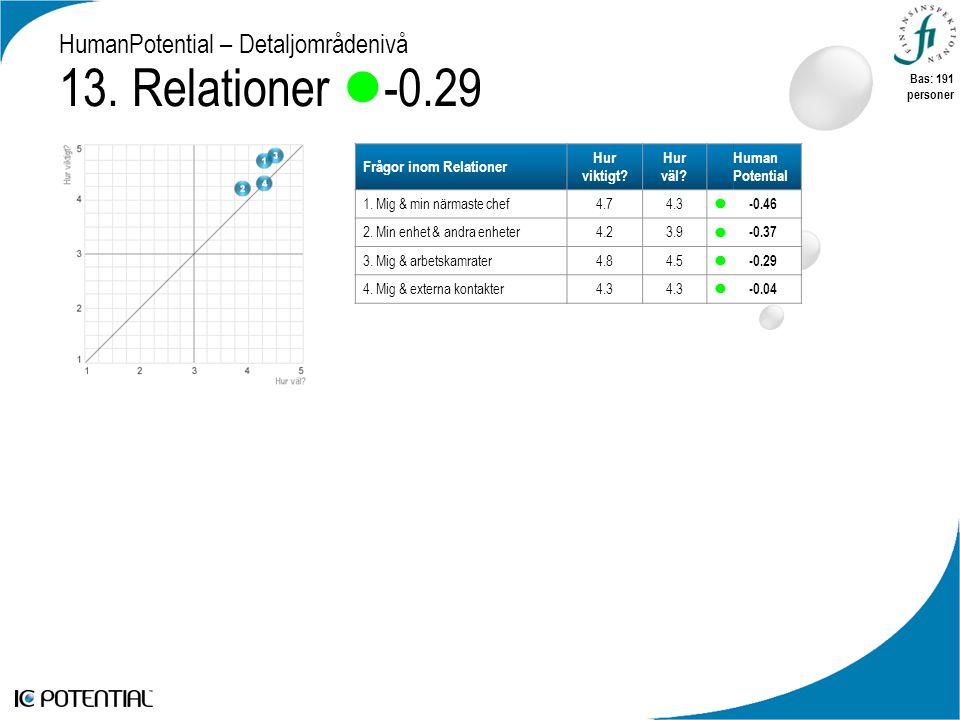 HumanPotential – Detaljområdenivå 13. Relationer  -0.29 Frågor inom Relationer Hur viktigt.
