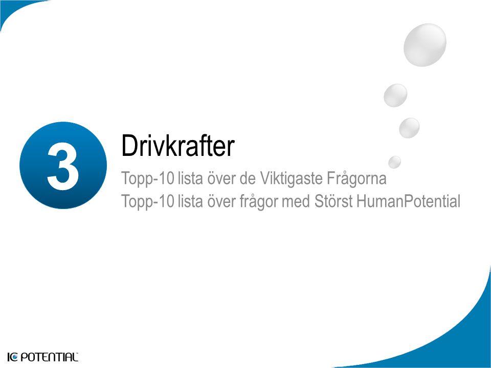3 Drivkrafter Topp-10 lista över de Viktigaste Frågorna Topp-10 lista över frågor med Störst HumanPotential