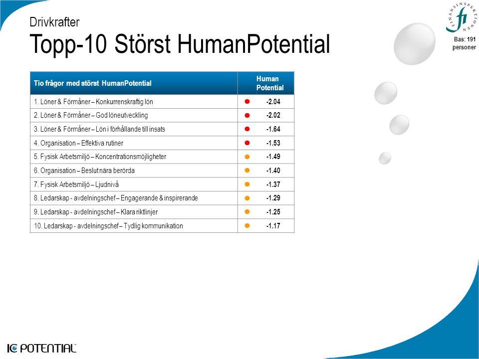 Drivkrafter Topp-10 Störst HumanPotential Tio frågor med störst HumanPotential Human Potential 1.