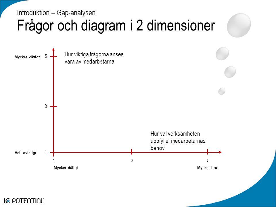 Introduktion – Gap-analysen Frågor och diagram i 2 dimensioner Mycket viktigt Helt oviktigt Mycket dåligtMycket bra Hur viktiga frågorna anses vara av medarbetarna Hur väl verksamheten uppfyller medarbetarnas behov 5 3 1 135