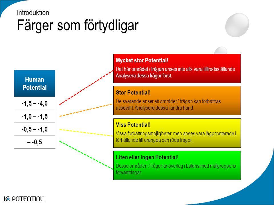 Introduktion Färger som förtydligar Human Potential -1,5 – -4,0 -1,0 – -1,5 -0,5 – -1,0 – -0,5 Mycket stor Potential.