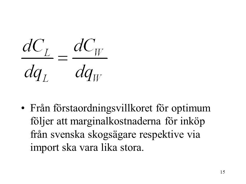15 •Från förstaordningsvillkoret för optimum följer att marginalkostnaderna för inköp från svenska skogsägare respektive via import ska vara lika stora.