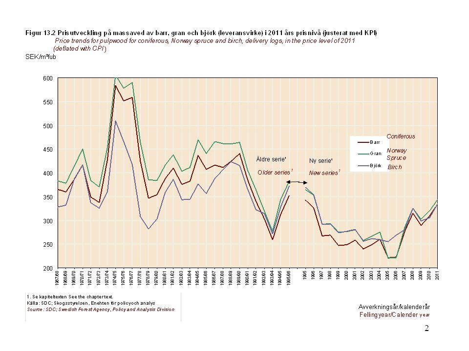 3 Lohmander, P., Pulpwood Price Statistics, February 27, 2012 http://www.lohmander.com/PLPrices120227.pdf http://www.lohmander.com/PLPrices120227.xls