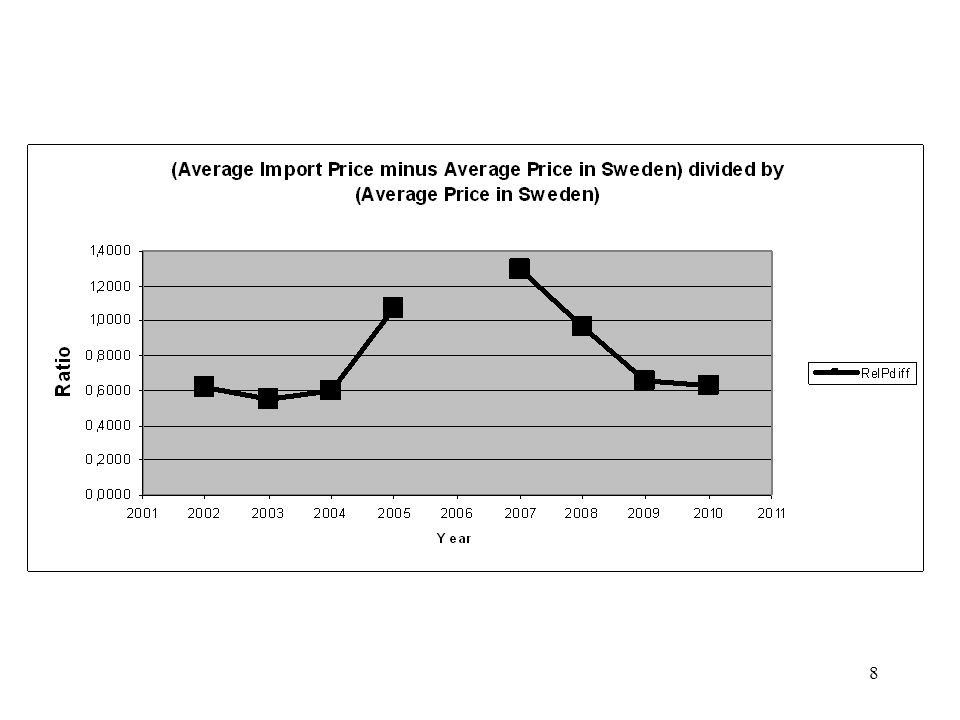 19 Marginalkostnaden för massaved via import: