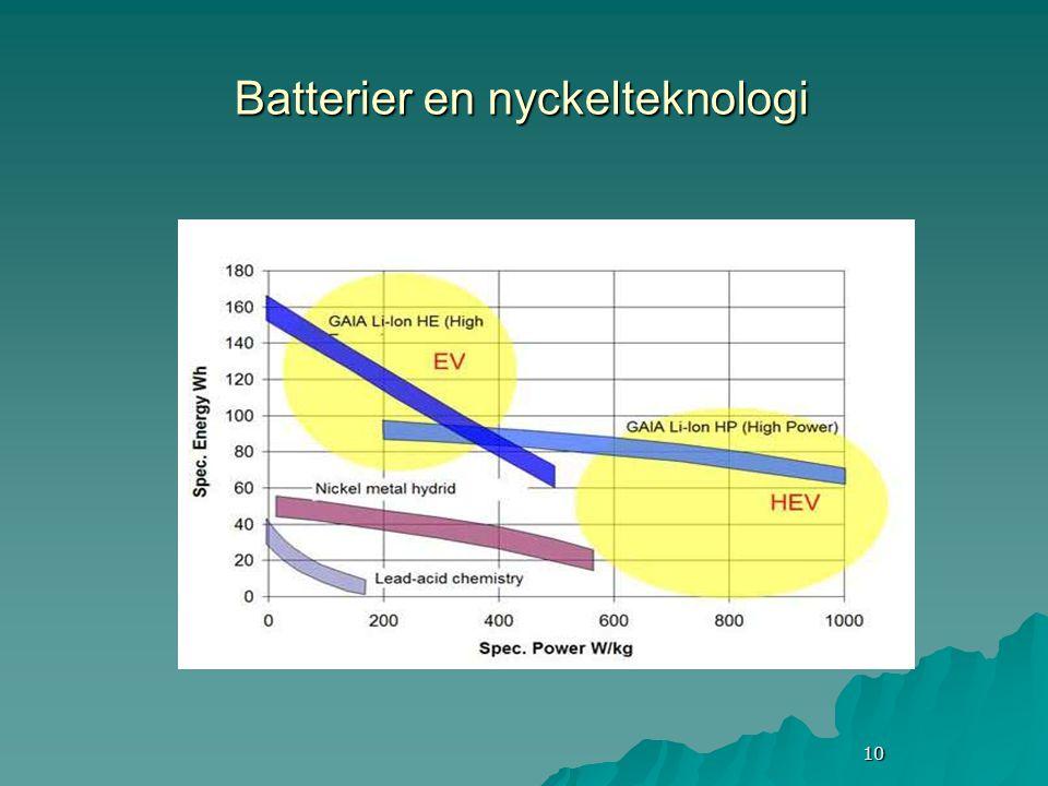 10 Batterier en nyckelteknologi