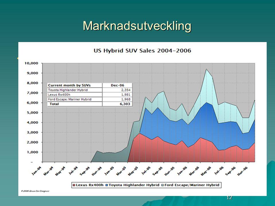 12 Marknadsutveckling  Vad pågår hos fordonstillverkarna