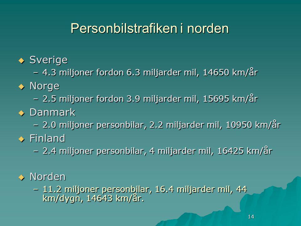 14 Personbilstrafiken i norden  Sverige –4.3 miljoner fordon 6.3 miljarder mil, 14650 km/år  Norge –2.5 miljoner fordon 3.9 miljarder mil, 15695 km/år  Danmark –2.0 miljoner personbilar, 2.2 miljarder mil, 10950 km/år  Finland –2.4 miljoner personbilar, 4 miljarder mil, 16425 km/år  Norden –11.2 miljoner personbilar, 16.4 miljarder mil, 44 km/dygn, 14643 km/år.