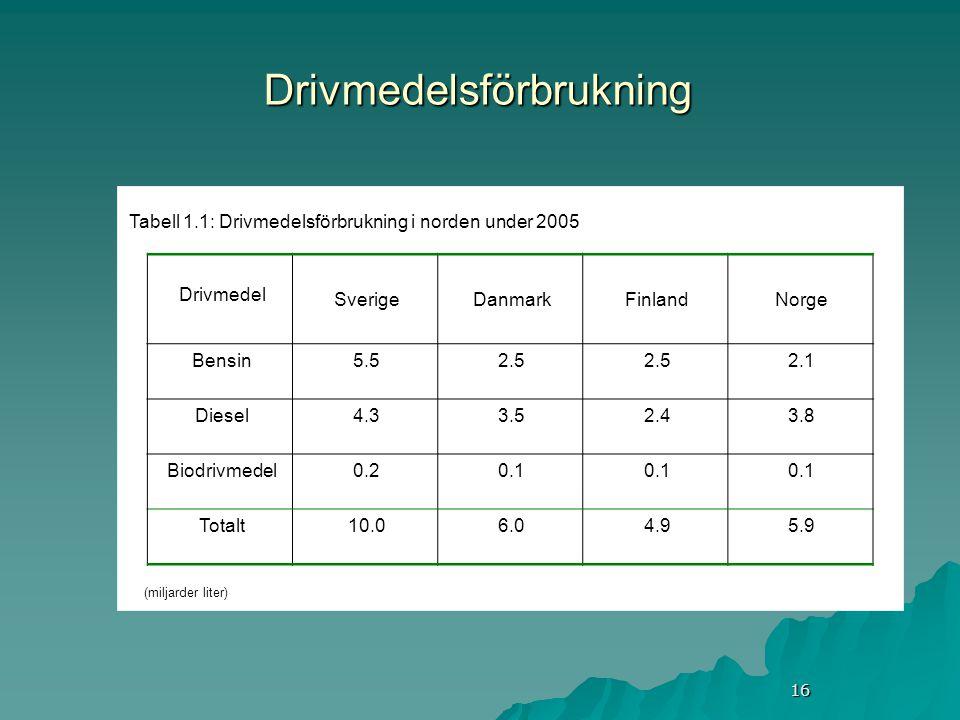 16 Drivmedelsförbrukning Tabell 1.1: Drivmedelsförbrukning i norden under 2005 Drivmedel SverigeDanmarkFinlandNorge Bensin5.52.5 2.1 Diesel4.33.52.43.8 Biodrivmedel0.20.1 Totalt10.06.04.95.9 (miljarder liter)
