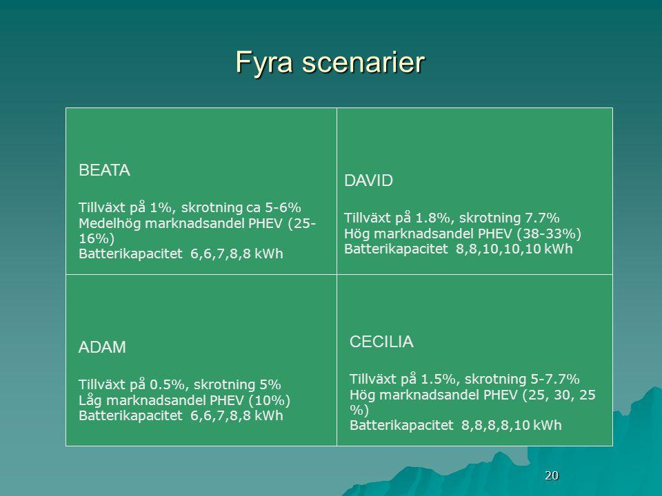 20 Fyra scenarier ADAM Tillväxt på 0.5%, skrotning 5% Låg marknadsandel PHEV (10%) Batterikapacitet 6,6,7,8,8 kWh BEATA Tillväxt på 1%, skrotning ca 5-6% Medelhög marknadsandel PHEV (25- 16%) Batterikapacitet 6,6,7,8,8 kWh DAVID Tillväxt på 1.8%, skrotning 7.7% Hög marknadsandel PHEV (38-33%) Batterikapacitet 8,8,10,10,10 kWh CECILIA Tillväxt på 1.5%, skrotning 5-7.7% Hög marknadsandel PHEV (25, 30, 25 %) Batterikapacitet 8,8,8,8,10 kWh