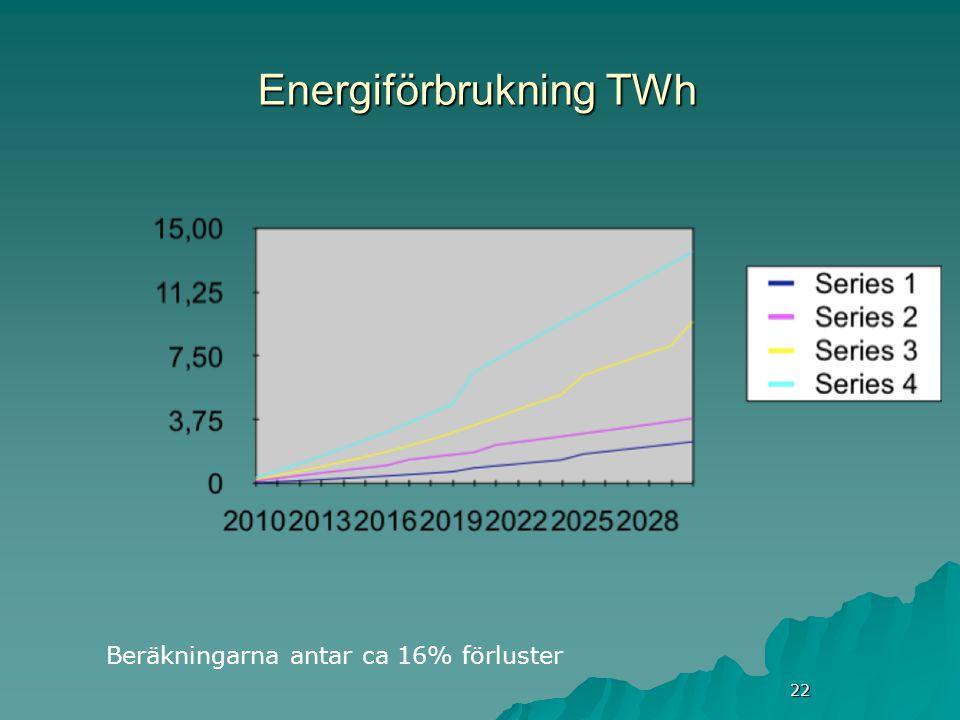 22 Energiförbrukning TWh Beräkningarna antar ca 16% förluster