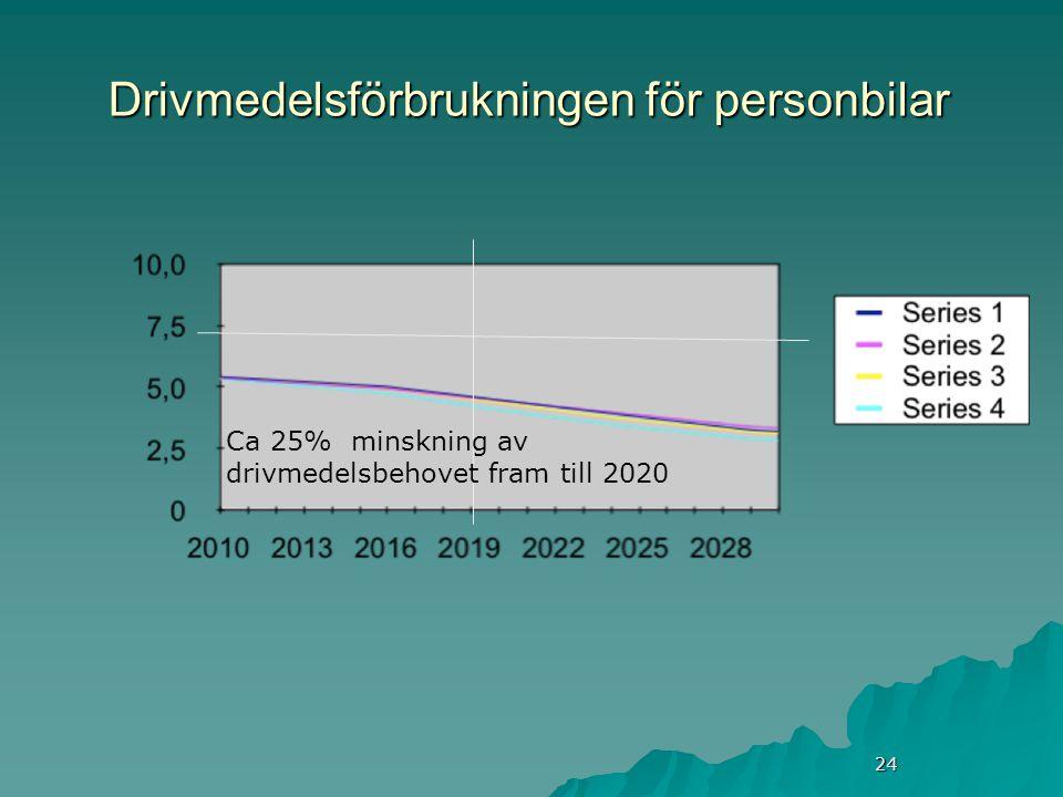 24 Drivmedelsförbrukningen för personbilar Ca 25% minskning av drivmedelsbehovet fram till 2020