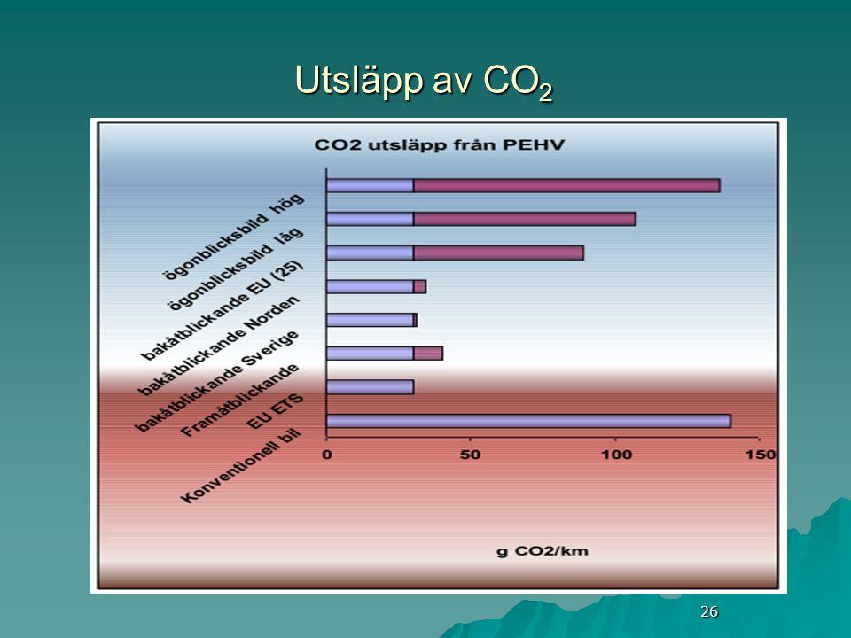 26 Utsläpp av CO 2