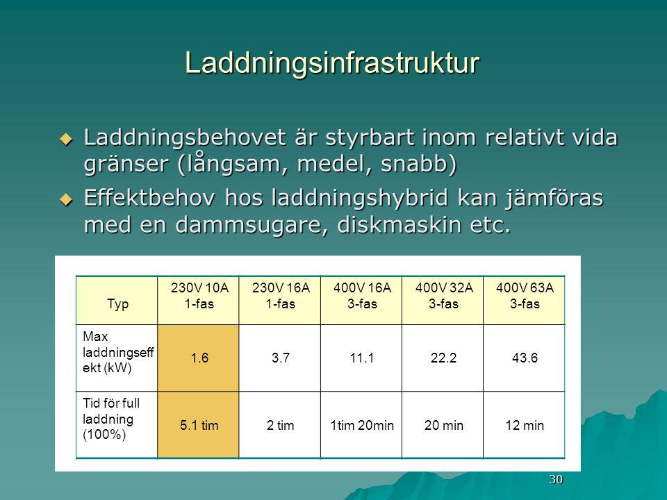 30 Laddningsinfrastruktur  Laddningsbehovet är styrbart inom relativt vida gränser (långsam, medel, snabb)  Effektbehov hos laddningshybrid kan jämföras med en dammsugare, diskmaskin etc.
