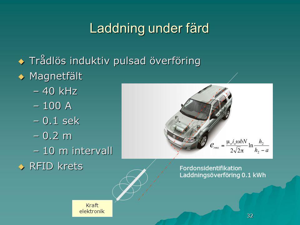 32 Laddning under färd  Trådlös induktiv pulsad överföring  Magnetfält –40 kHz –100 A –0.1 sek –0.2 m –10 m intervall  RFID krets Kraft elektronik Fordonsidentifikation Laddningsöverföring 0.1 kWh