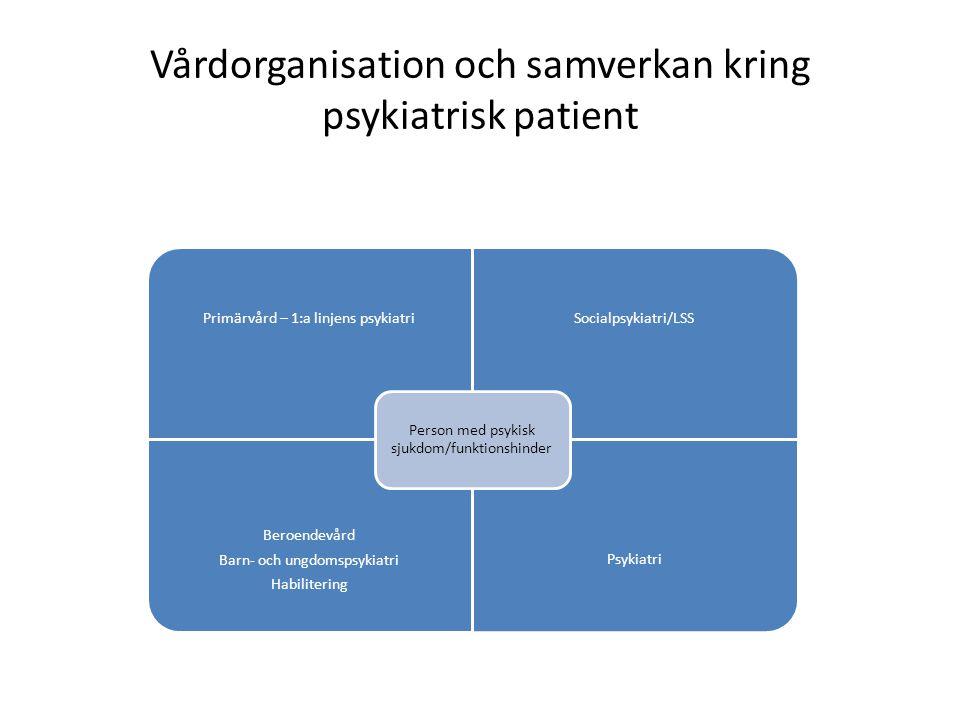 Vårdorganisation och samverkan kring psykiatrisk patient Primärvård – 1:a linjens psykiatriSocialpsykiatri/LSS Beroendevård Barn- och ungdomspsykiatri