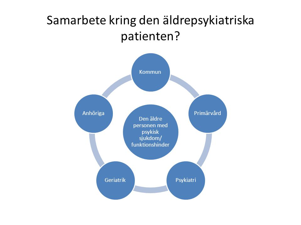 Samarbete kring den äldrepsykiatriska patienten? Den äldre personen med psykisk sjukdom/ funktionshinder KommunPrimärvårdPsykiatriGeriatrikAnhöriga