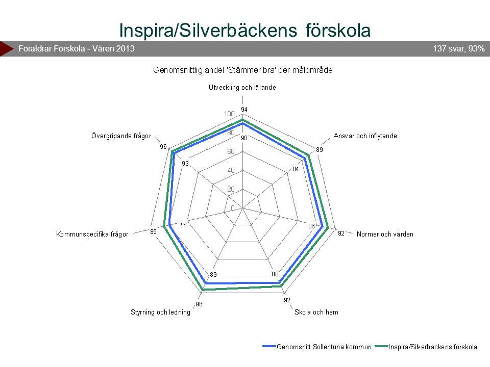 Inspira/Silverbäckens förskola Föräldrar Förskola - Våren 2013137 svar, 93%