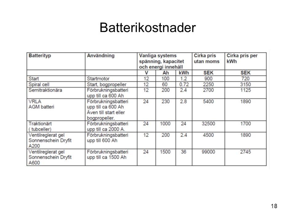 18 Batterikostnader