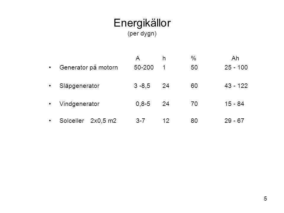5 Energikällor (per dygn) Ah% Ah •Generator på motorn 50-200150 25 - 100 •Släpgenerator 3 -8,52460 43 - 122 •Vindgenerator 0,8-52470 15 - 84 •Solcelle