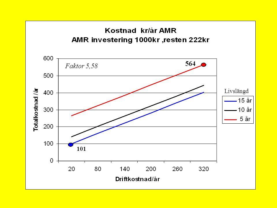 564 101 Faktor 5,58 Livslängd 101 564 Livslängd Faktor 5,58