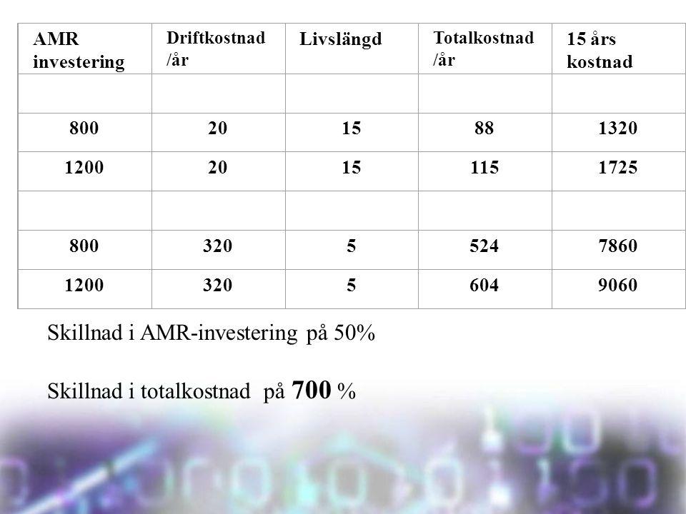 Skillnad i AMR-investering på 50% Skillnad i totalkostnad på 700 % AMR investering Driftkostnad /år Livslängd Totalkostnad /år 15 års kostnad 8002015881320 120020151151725 80032055247860 120032056049060