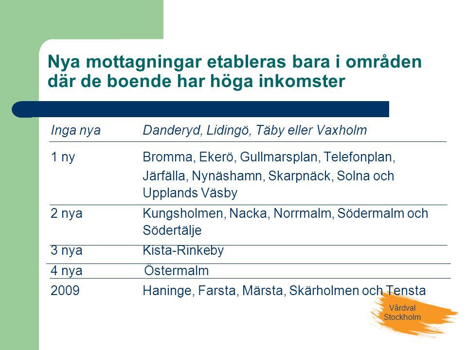 Vårdval Stockholm Nya mottagningar etableras bara i områden där de boende har höga inkomster Inga nyaDanderyd, Lidingö, Täby eller Vaxholm 1 nyBromma, Ekerö, Gullmarsplan, Telefonplan, Järfälla, Nynäshamn, Skarpnäck, Solna och Upplands Väsby 2 nyaKungsholmen, Nacka, Norrmalm, Södermalm och Södertälje 3 nyaKista-Rinkeby 4 nyaÖstermalm 2009Haninge, Farsta, Märsta, Skärholmen och Tensta