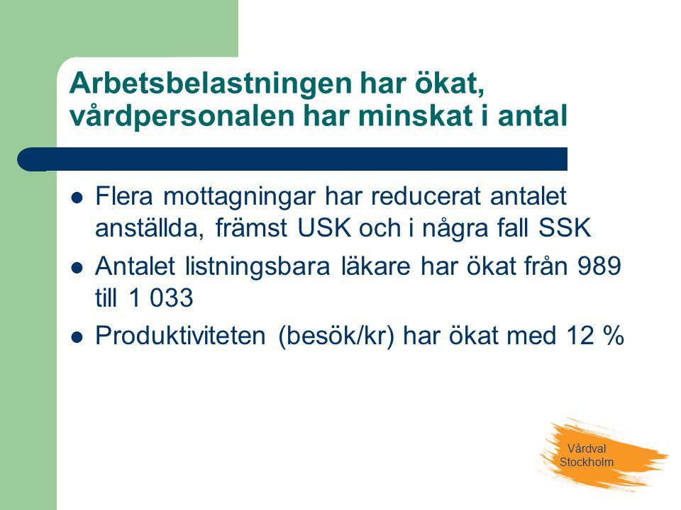Vårdval Stockholm Arbetsbelastningen har ökat, vårdpersonalen har minskat i antal  Flera mottagningar har reducerat antalet anställda, främst USK och i några fall SSK  Antalet listningsbara läkare har ökat från 989 till 1 033  Produktiviteten (besök/kr) har ökat med 12 %