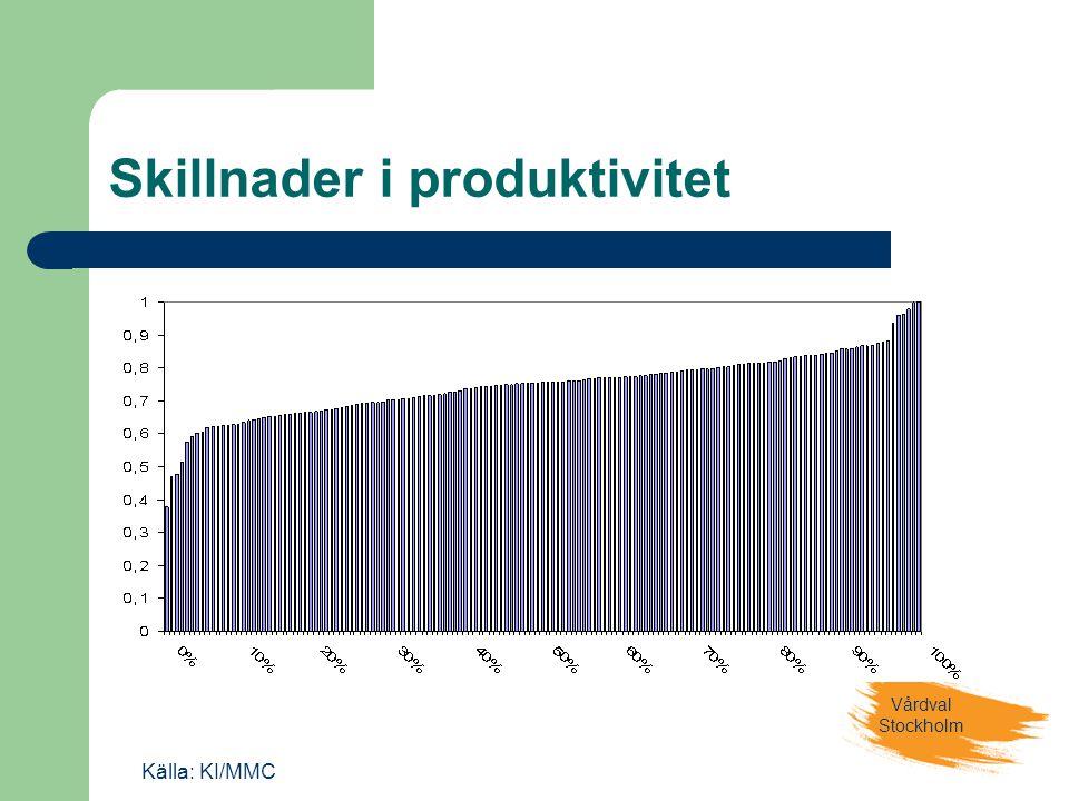Vårdval Stockholm Skillnader i produktivitet Källa: KI/MMC