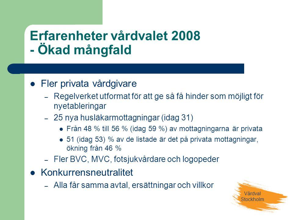 Vårdval Stockholm Erfarenheter vårdvalet 2008 - Ökad mångfald  Fler privata vårdgivare – Regelverket utformat för att ge så få hinder som möjligt för nyetableringar – 25 nya husläkarmottagningar (idag 31)  Från 48 % till 56 % (idag 59 %) av mottagningarna är privata  51 (idag 53) % av de listade är det på privata mottagningar, ökning från 46 % – Fler BVC, MVC, fotsjukvårdare och logopeder  Konkurrensneutralitet – Alla får samma avtal, ersättningar och villkor