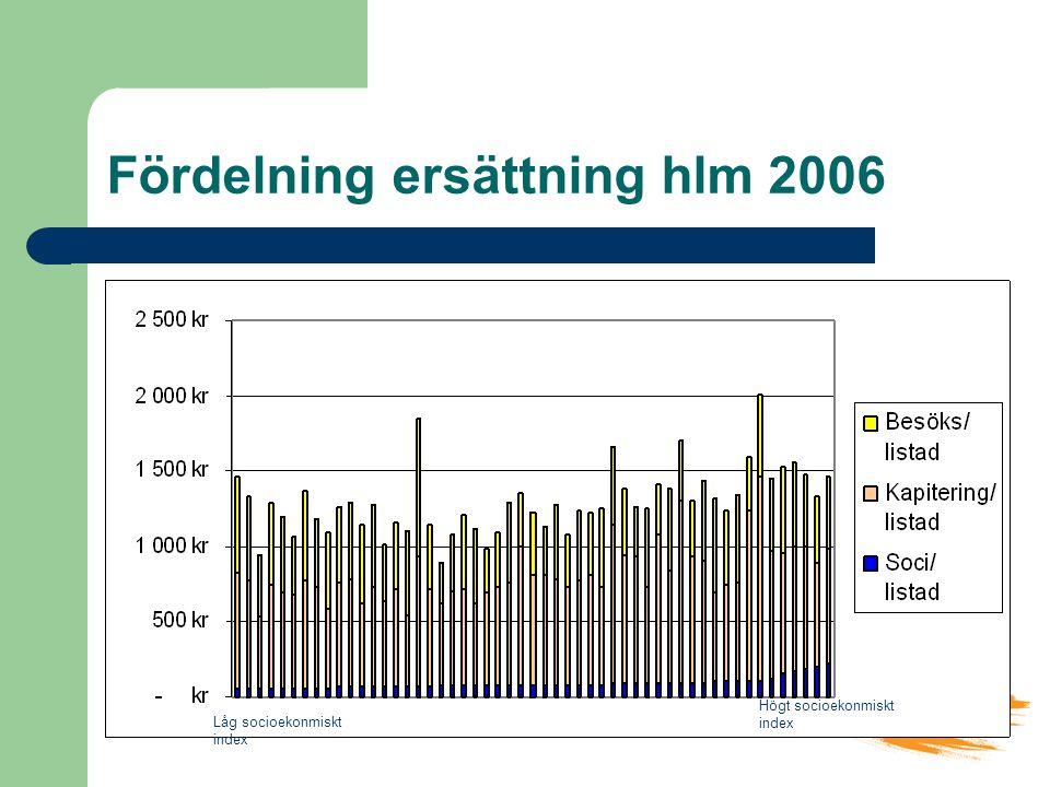 Vårdval Stockholm Fördelning ersättning hlm 2006 Låg socioekonmiskt index Högt socioekonmiskt index
