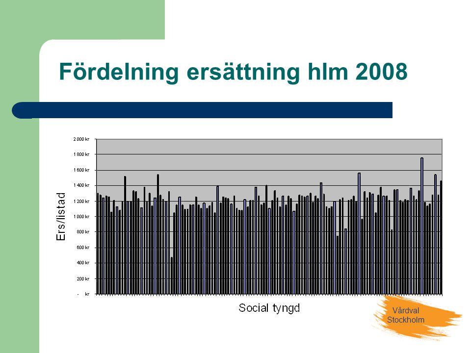 Vårdval Stockholm Fördelning ersättning hlm 2008