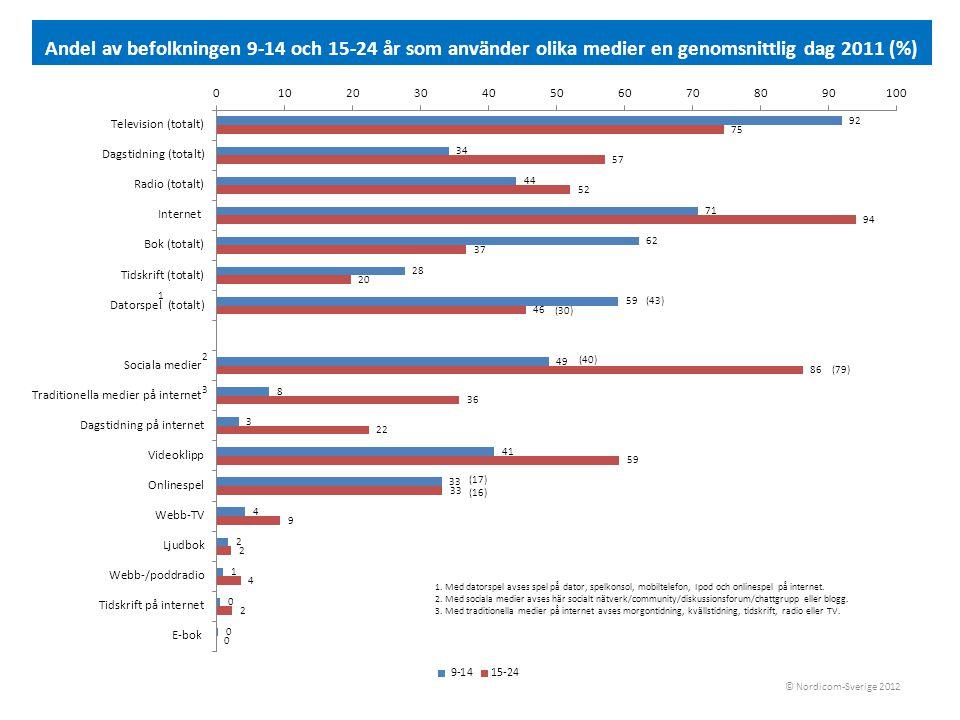Andel av befolkningen 9-79 år som har tillgång till smartphone och surfplatta (%) © Nordicom-Sverige 2012 KönÅlderUtbildning TotaltMänKvinnor 9–1415–2425-3445–6465–79LågMellanHög Smartphone 201014161314252311341419 2011 364033435756297113643 Surfplatta 2011 7861210962269