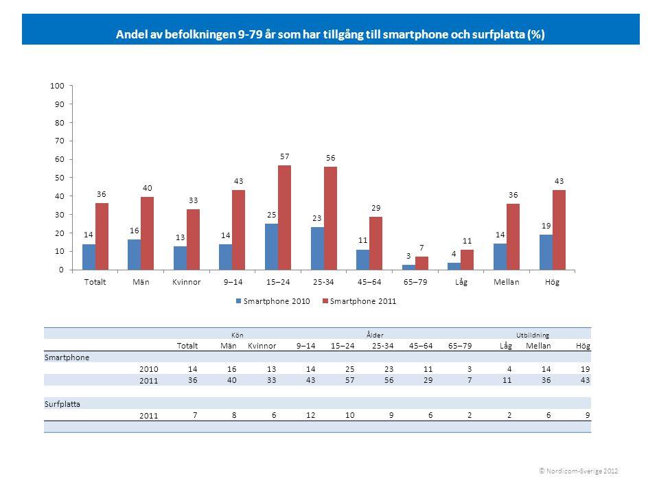 Andel internetanvändare 9-14 och 15-24 år som använder olika medier en genomsnittlig dag 2011 (%) © Nordicom-Sverige 2012