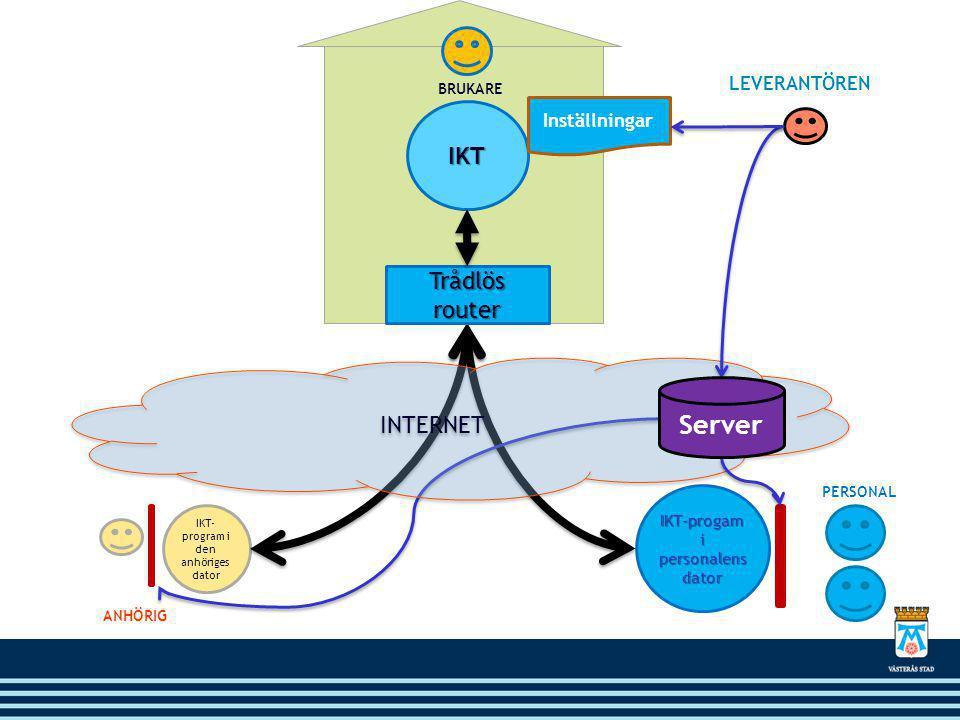 IKT IKT- program i den anhöriges dator IKT-progam i personalens dator LEVERANTÖREN PERSONAL ANHÖRIG BRUKARE INTERNET Trådlös router Inställningar Server