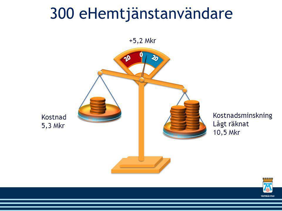 +5,2 Mkr 300 eHemtjänstanvändare Kostnad 5,3 Mkr Kostnadsminskning Lågt räknat 10,5 Mkr
