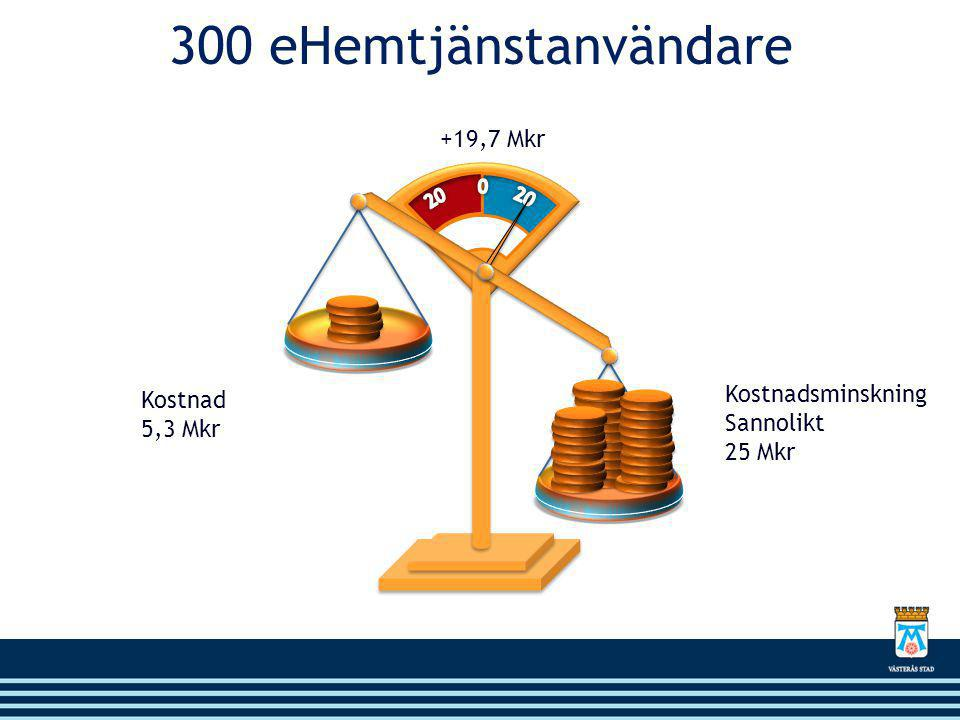 +19,7 Mkr 300 eHemtjänstanvändare Kostnadsminskning Sannolikt 25 Mkr Kostnad 5,3 Mkr