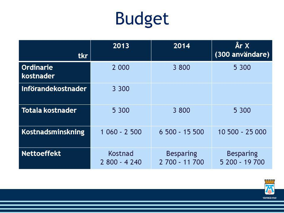 Budget tkr 20132014År X (300 användare) Ordinarie kostnader 2 0003 8005 300 Införandekostnader3 300 Totala kostnader5 3003 8005 300 Kostnadsminskning1 060 – 2 5006 500 – 15 50010 500 – 25 000 NettoeffektKostnad 2 800 - 4 240 Besparing 2 700 – 11 700 Besparing 5 200 – 19 700