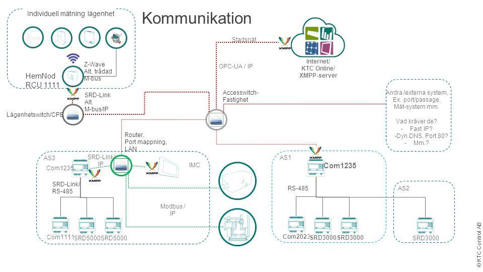 © KTC Control AB Internet/ KTC Online/ XMPP-server AS1 Accesswitch- Fastighet SRD-Link/ RS-485 Kommunikation Com1235 SRD3000 Com2023 AS3 Com1235 SRD50